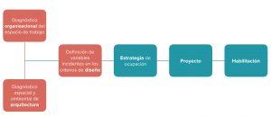 Diseñamos oficinas con una metodología que integra la Arquitectura y Análisis Organizacional